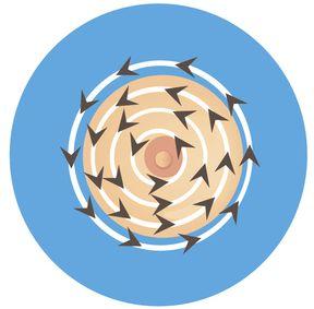 méthode circulaire