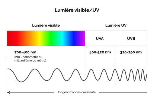 Spectre UV
