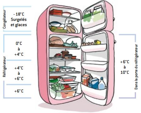 Temperateur refrigerateur INPES